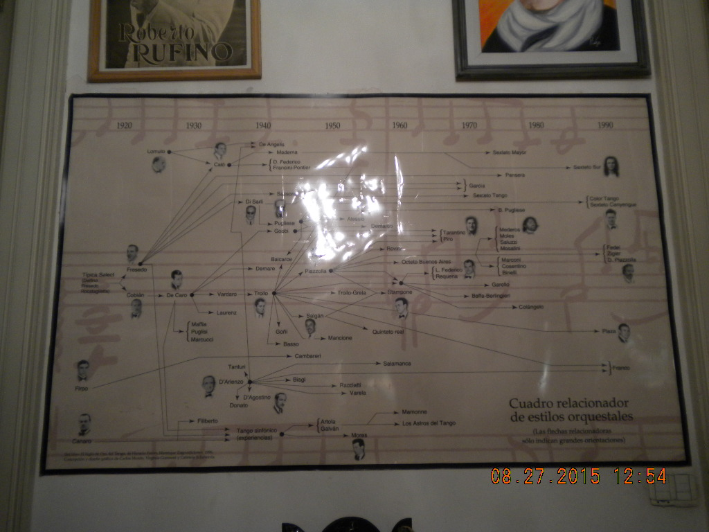 Lyrics Of Tango Chamuyo House Buenos Aires Is This Diagram For The Dance Steps On Wall My Favorite Piece In Museum It Tracks Evolution Orchestras By Decade Its An Amazing Chart Study